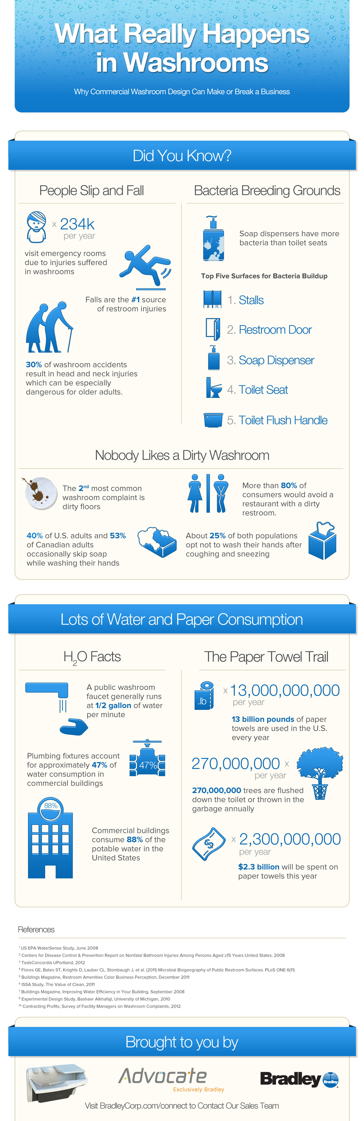 Infographic: What Really Happens in Washrooms - Bradley ...