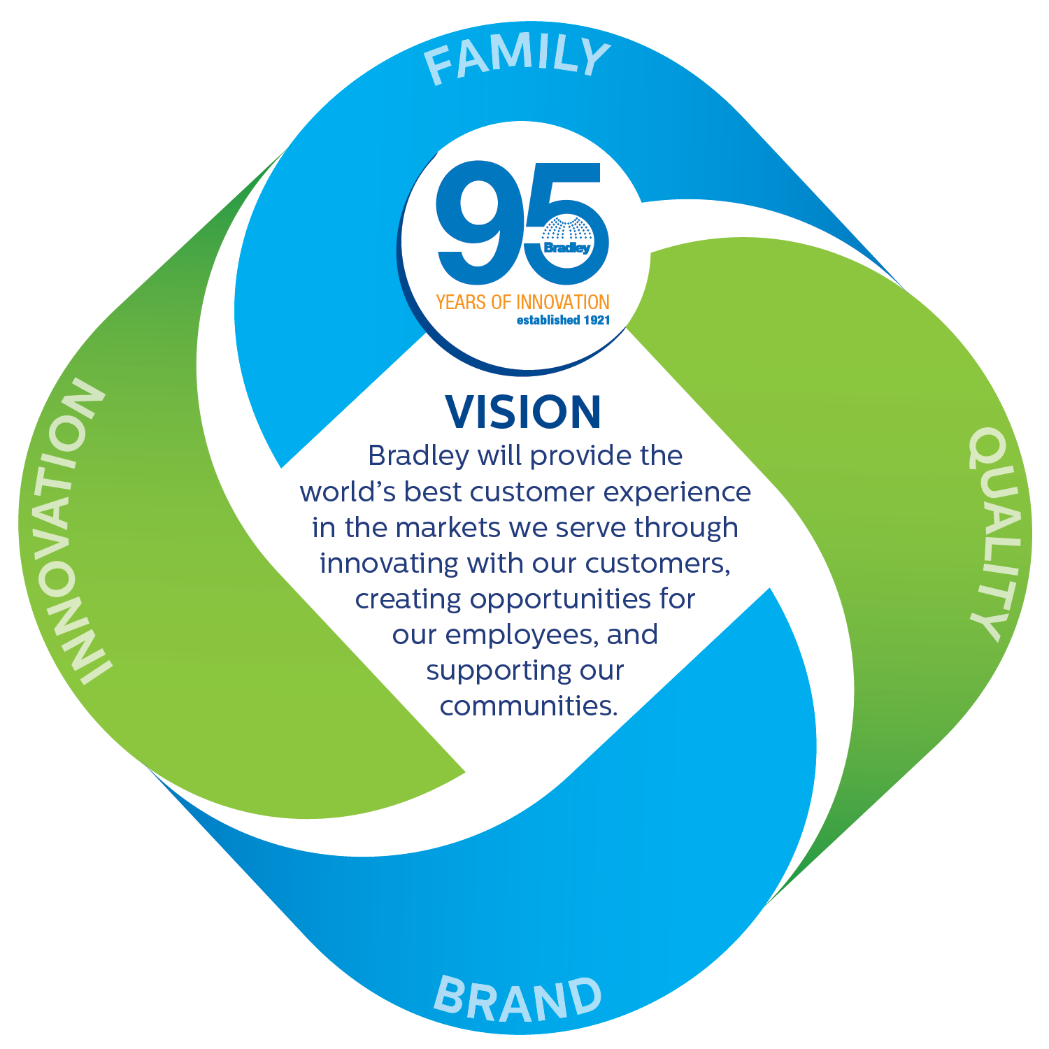 Bradley will provide the worlds best customer experience in the markets we serve through innovating with our customers, creating opportunities for our employees, and supporting our communities
