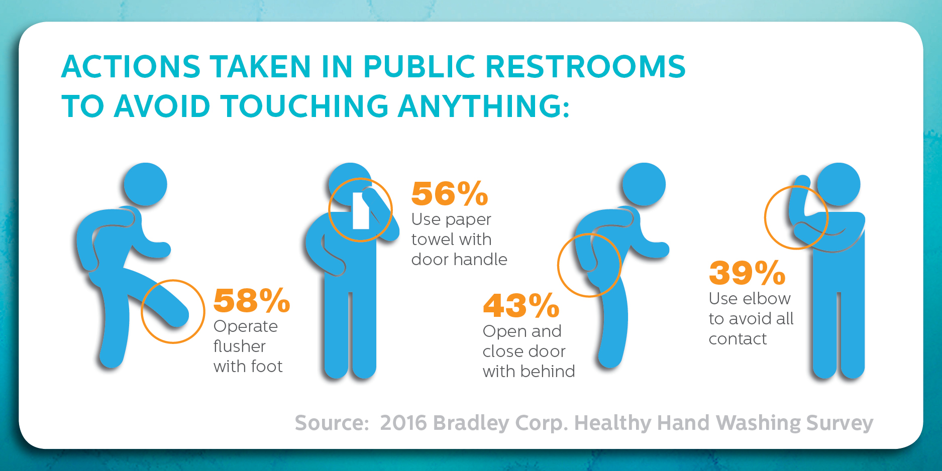 How do you avoid germs in a public restroom? 64% operate flusher with foot. 60% use paper towel with door handle. 48% open and close door with behind. 36% use elbow to avoid all contact